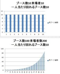 ブース数と来場者数が増えるに従い偏りが出るイメージ
